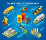 Fluxograma isométrico do perigo dos resíduos tóxicos ilustração royalty free