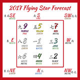 Flying star forecast 2017. Chinese hieroglyphs numbers. Translation of characters-numbers. Lo shu square Royalty Free Stock Image