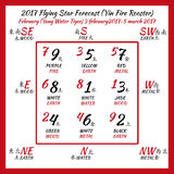 Flying star forecast 2017. Chinese hieroglyphs numbers. Translation of characters-numbers. Lo shu square Stock Photography