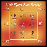 Flying star forecast 2017. Chinese hieroglyphs numbers. Translation of characters-numbers. Lo shu square. 2017 chinese feng shui calendar. 12 months. Fire Stock Photo