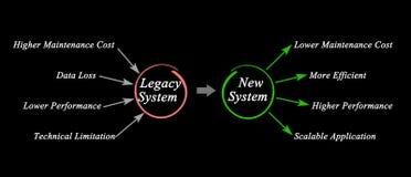 Flyttning från legatsystem till det nya systemet arkivbild