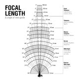 Focal length and angle of view. Guide vector illustration