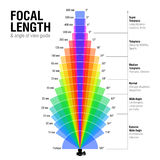 Focal length and angle of view guide Royalty Free Stock Photo