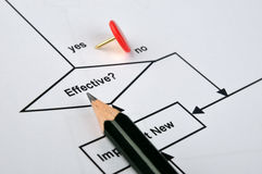 Focus on effectiveness. A red drawing pin and a pencil on a flow chart, focus on effectiveness question Royalty Free Stock Images