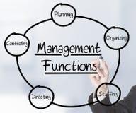Fonctions de gestion photo stock