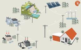 Fonti di energia rinnovabili e non rinnovabili della centrale elettrica differente di distribuzione di elettricità Fotografie Stock Libere da Diritti