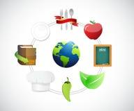 food around the globe concept diagram Stock Image