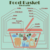 Food basket infographics Stock Images