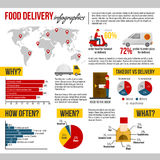 Food delivery and takeout infographic set Royalty Free Stock Photo