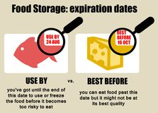 Food expiration date Stock Images
