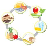 The food in groups. Meat, poultry and fish + vegetables+ milk and dairy + cereals + friut + sweets and fats Stock Image