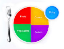The food groups. Represented as a pie chart on a plate, the new my plate replacing food pyramid Stock Images