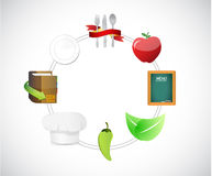 food icons around a circle diagram. Stock Image