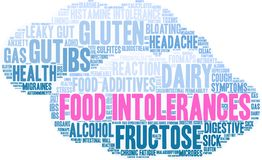 Food Intolerances Word Cloud