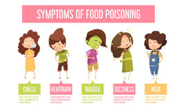 Food Poisoning Symptoms Child Infographic Poster. Children food poisoning signs and symptoms retro cartoon infographic poster with nausea vomiting diarrhea fever Royalty Free Stock Photography