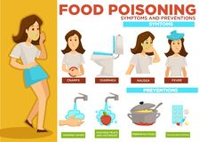 Food poisoning symptoms and prevention poster text vector. Food poisoning symptoms and prevention poster with text sample vector. Woman with pale face, cramps royalty free illustration