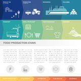 Food production chain. Food production and supply chain infographic, boxes can be customized in different orders Royalty Free Stock Photography