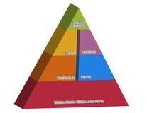 Food pyramid Stock Photos
