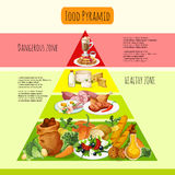 Food Pyramid Concept Stock Images