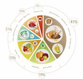 Food pyramid of pie chart. Food pyramid in the form of a pie chart. Recommendation for a healthy diet. Norms of products for the daily diet vector illustration