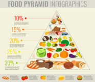 Food pyramid healthy eating infographic. Healthy lifestyle. Icons of products. Vector Royalty Free Stock Photos