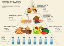 Food pyramid healthy eating infographic. Healthy lifestyle. Icons of products. Vector. Illustration royalty free illustration