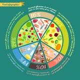 Food pyramid infographic Royalty Free Stock Photo