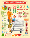 Food safety infographics. Mother with son sitting in shopping cart vector illustration. Infographic vector set with. Food safety infographics. Thoughtful young Royalty Free Stock Photos