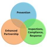 Food safety modernization act Stock Photo