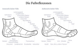 Foot Reflexology Side Profile View Description German Stock Photos