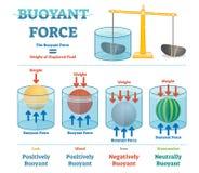 Force flottable, diagramme éducatif illustratif de physique illustration libre de droits