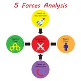 5 Forces Analysis Diagram - Strong Color. 5 Forces Analysis Diagram As Colorful Circles Including Icons Inside: Cross Swords, Rocket, Cogwheels, Turnaround Stock Photography
