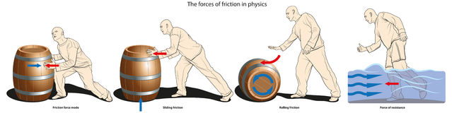 Forces of friction. Examples of the force of friction: friction force mode, the force of sliding friction, rolling friction force and the force of resistance of Stock Photography