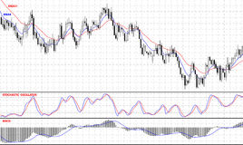 Forex stock chart. Stock Images