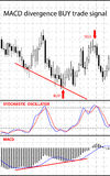 Forex stock chart. Royalty Free Stock Photography