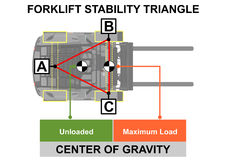 Forklift stability triangle. Safety tips. Plan view. Flat vector Royalty Free Stock Photo