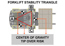 Forklift stability triangle. Stock Photo