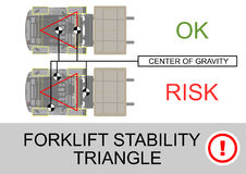 Forklift stability triangle. Safety tips. Plan view. Flat vector Royalty Free Stock Photos