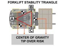 Forklift stabilności trójbok Zdjęcie Stock