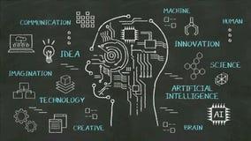 Forma de la cabeza humana de la escritura, imaginación, tecnología, innovación, inteligencia artificial en la pizarra