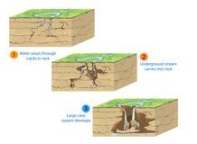 Formación de la cueva stock de ilustración