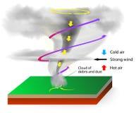 Formación de tornados