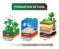 Free Formation Of Coal Vector Illustration. Labeled Educational Rock Birth Scheme Royalty Free Stock Photos - 180029668