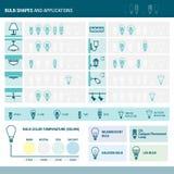 Formes et applications d'ampoules Photos libres de droits