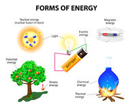 Forms of energy. Kinetic, potential, mechanical, chemical, electric, magnetic, light, nuclear and thermal energy. Conservation of energy. Vector illustration Stock Images