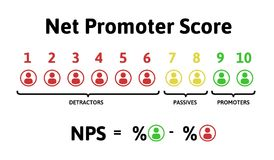 The formula for calculating NPS. Net Promoter Score, education infographics. Vector illustration isolated on white. The formula for calculating NPS. Net Promoter Royalty Free Stock Photos