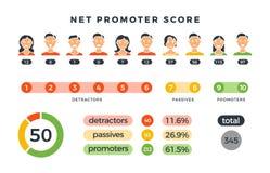 Formule nette de score d'instigateur avec des instigateurs, des passifs et des diagrammes de détracteurs Infographic de nps de ve illustration libre de droits