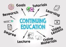 Fortsätta utbildningsbegrepp arkivbilder