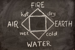 Four classical elements of Greek philosophy. Diagram of four classical elements of Greek philosophy (fire, earth, air, water) and their properties (hot, dry, wet royalty free stock image