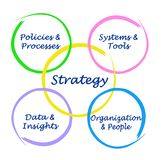 Factors determining strategy of development. Four factors determining strategy of development royalty free illustration